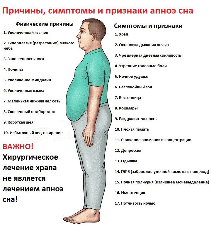 Апноэ симптомы лечение